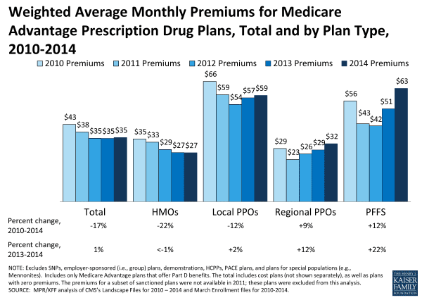 medicare vs medicare advantage