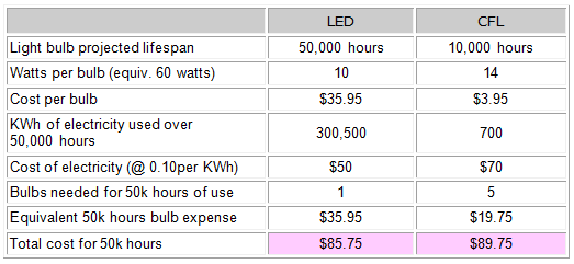 Cfl vs led bulbs difference and comparison diffen Led light bulb cost