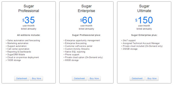 SugarCRM editions and pricing.