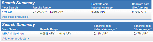 A comparison of national average interest rates for CDs and Money Market accounts as of May 3, 3013 according to BankRate.com
