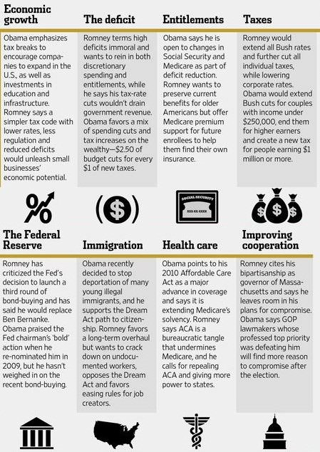 Contrasting the positions of Obama and Romney (via WSKJ)