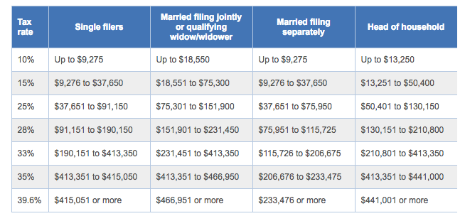 2016 Federal income tax brackets
