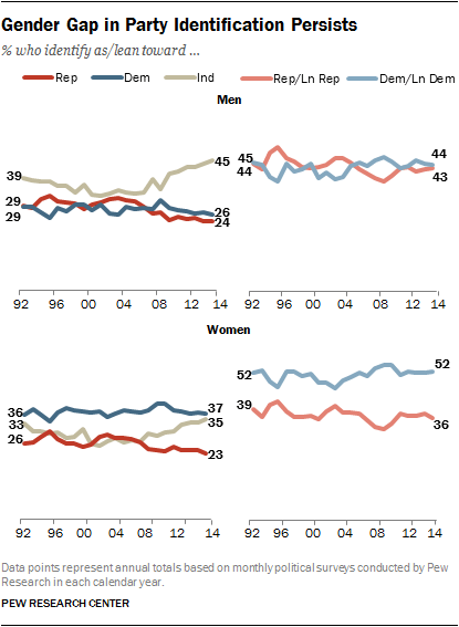Gender gap in party identification (Pew Research Group, 2015)