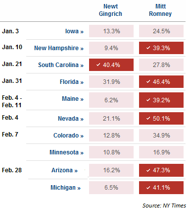 Image:Primaries-gingrich-vs-romney.png