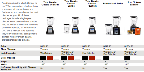 A comparison of Blendtec blenders