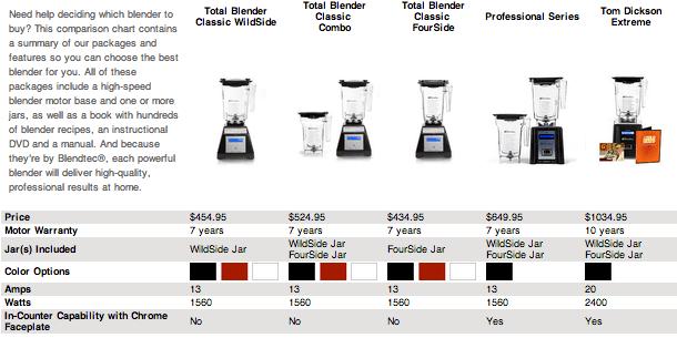 Blendtec Vs Vitamix Difference And Comparison Diffen