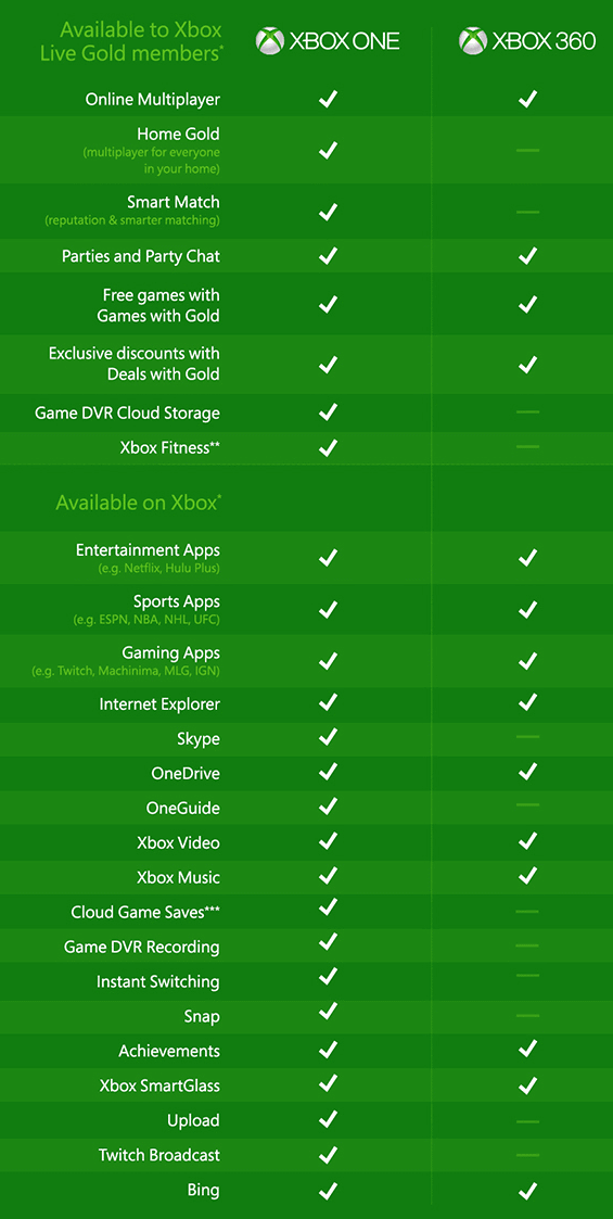 A comparison of features of the Xbox One and Xbox 360 video game consoles from Microsoft, including Xbo Live Gold membership