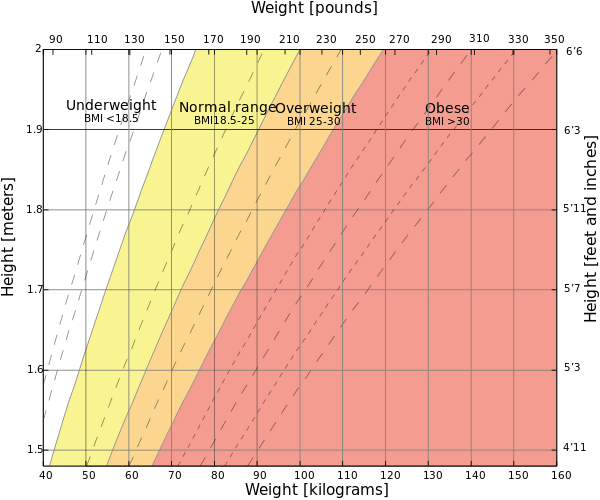 This BMI chart shows BMI ranges for different height and weight combinations. Height can be in meters or feet and inches; weight can be looked up both in kilograms and pounds.