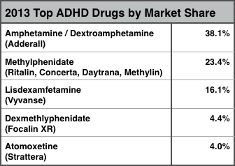 ADHD drug market share in the U.S., 2013