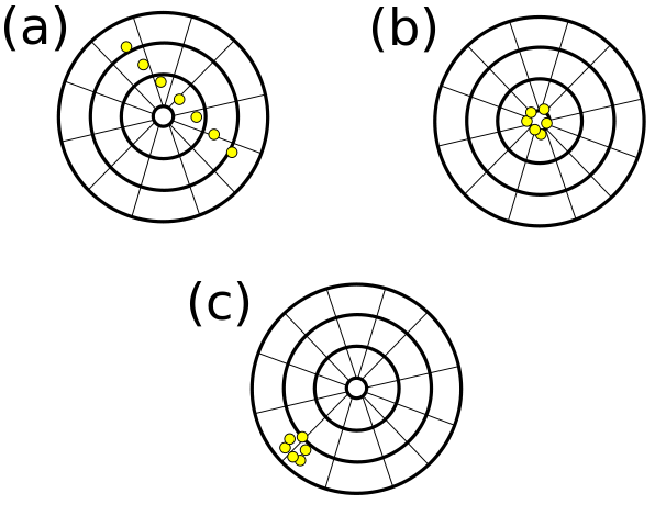 Another picture showing the difference between accuracy and precision using the target-shooting metaphor. (a) is neither accurate nor precise because the shots are not close to the bull's-eye but all over the place. (b) is both accurate and precise. (c) is precise because the shots are clustered together, but not accurate because they are not close to the target.