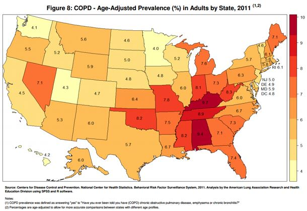COPD is most prevalent in the Southeast.