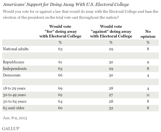 electoral vote vs popular vote difference and comparison diffen results from a gallup poll indicating strong support for abolishing the electoral college system for electing