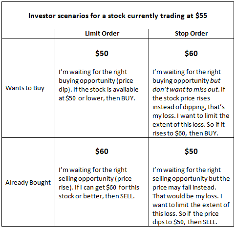 Scenarios for stop and limit orders for a stock currently trading at $55.