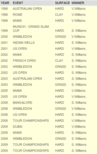 List of matches between Venus and Serena Williams