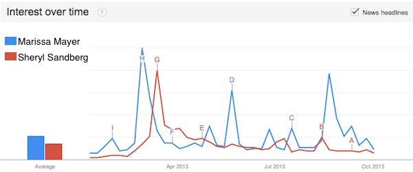 Sheryl Sandberg and Marissa Mayer in the news in 2013, according to Google Trends.