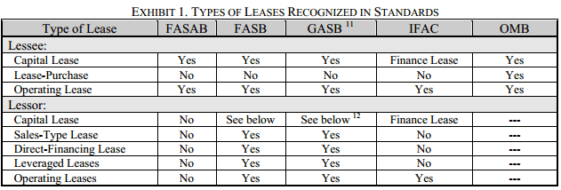 Types of Leases Recognized by Various Standards, as found in this FASAB report. The IFAC recognizes Capital Leases but calls them Finance Lease.