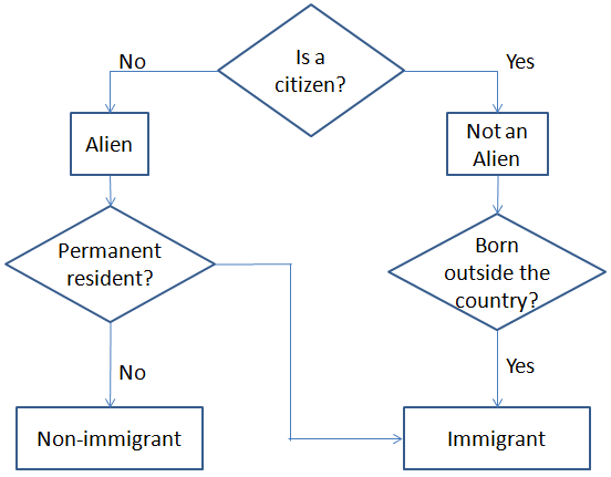 Image:immigrant-alien.png
