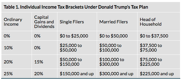Individual Income Tax Brackets Under Donald Trump's Old Tax Plan