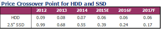 Price projections for HDD and SSD storage, by DRAMeXchange. Prices are in US Dollars per gigabyte.