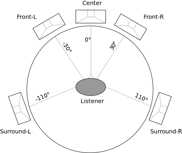 Recommended configuration for 5.1 setup. Subwoofer—not shown—can be placed anywhere in the 360-degrees.