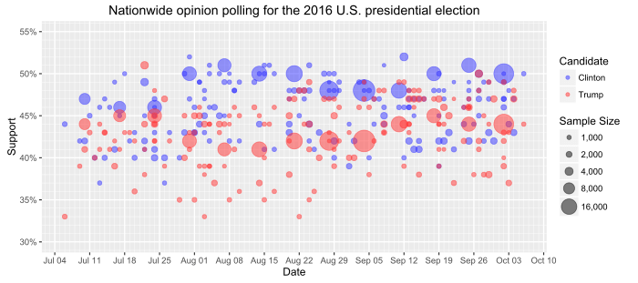 Consolidated results for nationwide opinion polling in the 2016 U.S. presidential election pitting Donald Trump and Hillary Clinton head-to-head. The trend line shows the daily weight average, weighted by sample size.