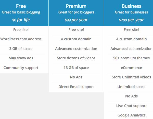 Current WordPress.com plans. Source.