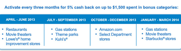 Chase Freedom bonus categories for 2014 that yield 5% cash back on purchases.