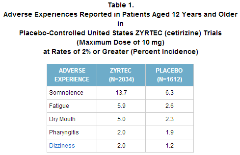 Zyrtec's most common side effects. Screenshot from RxList.com.