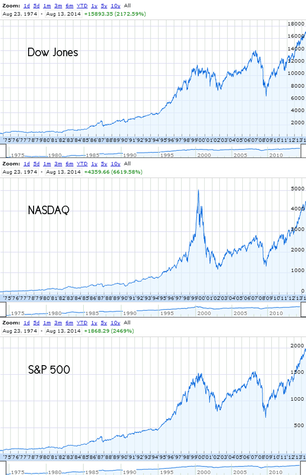Graphs showing the NASDAQ, Dow Jones, and S&P 500 stock indexes over time. Notice the ups and downs but general trend toward growth.