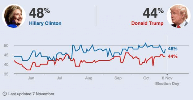 The BBC's poll tracker plots the median value of each candidate's support in the five most recent national polls.