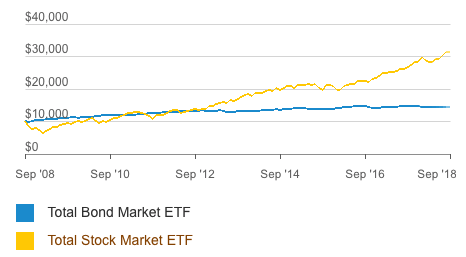The same chart as above, comparing the total stock market and total bond market ETFs from Vanguard but for a different 10 year period, this one ending September 2018.