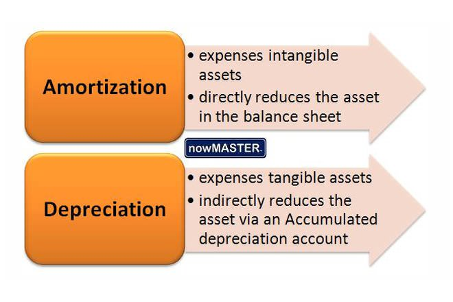 Amortization vs. Depreciation