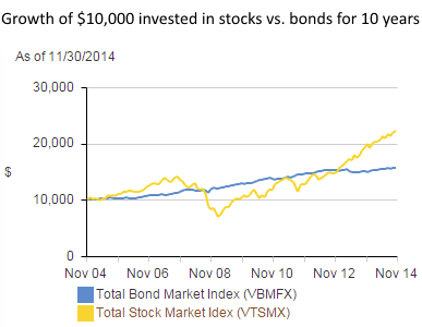 How can i get involved in stocks and bonds?