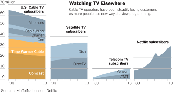 The number of U.S. subscribers for TV entertainment via cable TV, satellite TV, telecom TV and Internet streaming provider Netflix. Chart by: The New York Times.