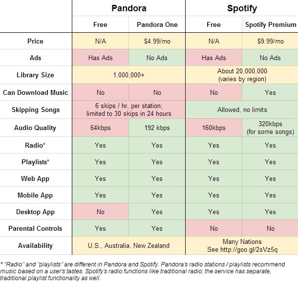 premium vs free spotify  »  8 Image » Creative..!