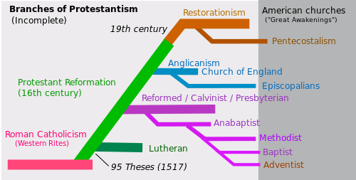 Branches of Protestantism