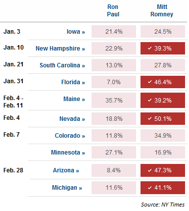 Image:Primaries-paul-vs-romney.png