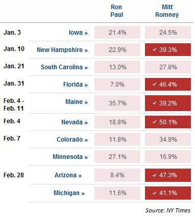 Image:Primaries-paul-vs-romney.png