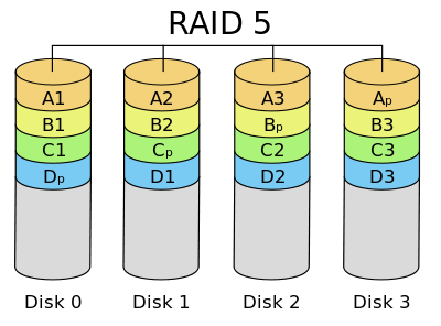 RAID 5 configuration uses striping with parity to provide fault tolerance. Parity blocks are distributed across all disks. In the picture, blocks are grouped by color so you can see which parity block is associated with which data blocks.