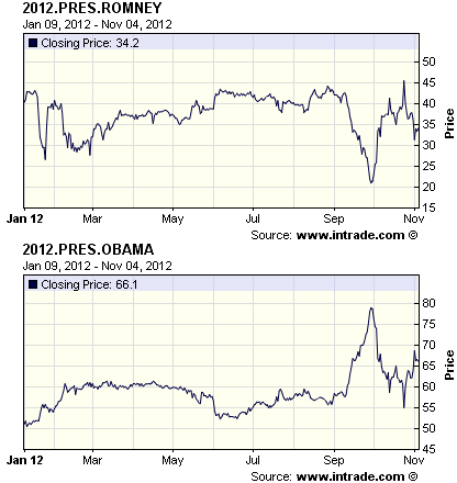 Charts showing the chances for Obama and Romney in the 2012 presidential election, as predicted by the market on Intrade.com