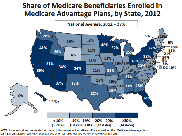 The market share of Medicare Advantage plans in the overall Medicare population. Source: Kaiser Family Foundation