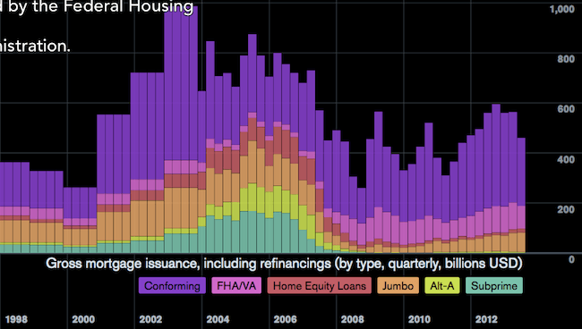Gross mortgage issuance (including refinancing) in America, by type. Source: Bloomberg