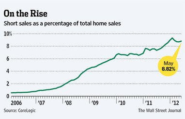 Short sales as a percentage of total home sales in the U.S. Source: Wall Street Journal and CoreLogic.