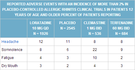 Claritin's most common side effects. Screenshot from RxList.com.