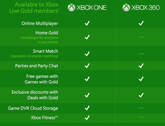 Features of the Xbox Live Gold subscription, including a comparison of Xbox One and Xbox 360.