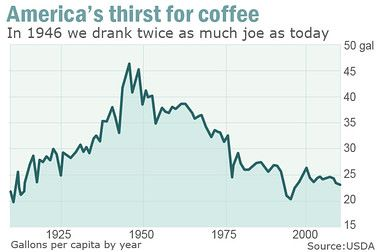 Coffee consumption in America over the past 100 years