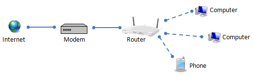 How a modem and router connect to each other, the Internet and devices on the network.