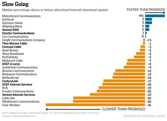 This chart from the Wall Street Journal shows that Verizon FiOS generally has slightly faster speeds than it promises in advertising, while Comcast under-delivers.