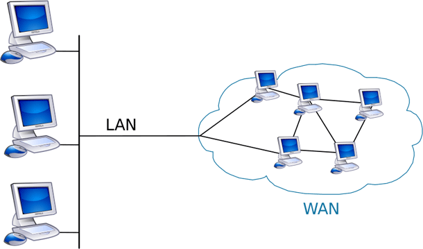 Many interconnected LANs can become part of a larger WAN.