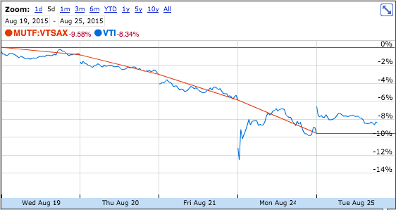 Prices over a 5 day period for equivalent ETF and mutual fund — VTI and VTSAX — from Vanguard that track the total stock market. Since the information is from during the trading day on August 25, 2015, the market has not closed and the price for the mutual fund is not yet available. So it shows a straight line for VTSAX price on that day.